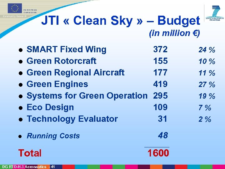 JTI « Clean Sky » – Budget (in million €) l SMART Fixed Wing