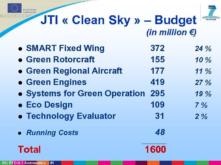 JTI « Clean Sky » – Budget (in million €) l SMART Fixed Wing