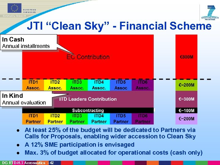 "JTI ""Clean Sky"" - Financial Scheme In Cash Annual installments In Kind Annual evaluation"