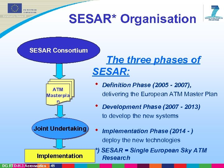 SESAR* Organisation SESAR Consortium The three phases of SESAR: ATM Masterpla n Joint Undertaking