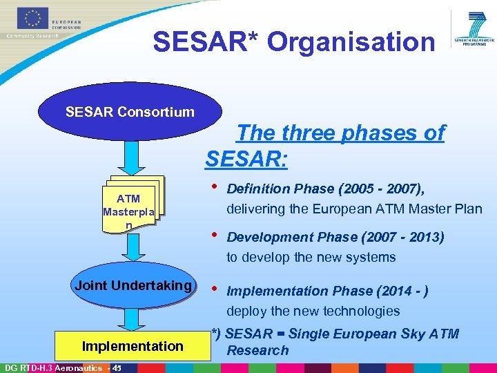 SESAR* Organisation SESAR Consortium The three phases of SESAR: ATM Masterpla n Joint Undertaking