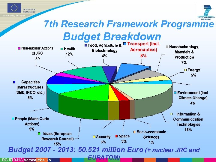 7 th Research Framework Programme Budget Breakdown Budget 2007 - 2013: 50. 521 million