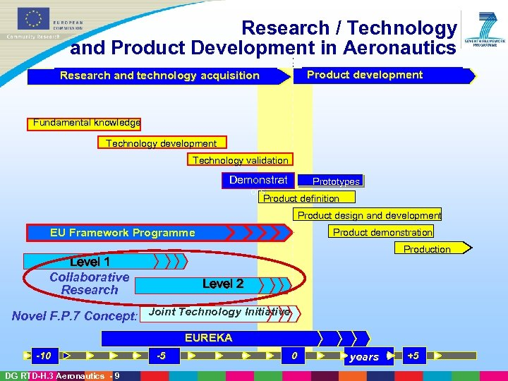 Research / Technology and Product Development in Aeronautics Product development Research and technology acquisition