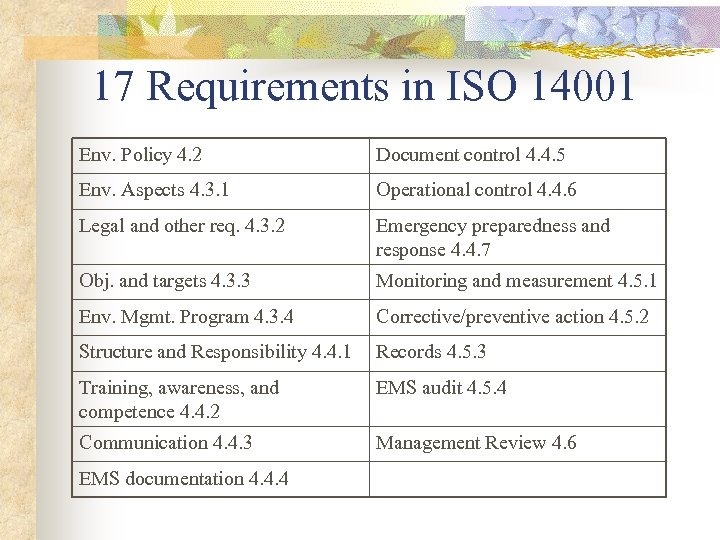 17 Requirements in ISO 14001 Env. Policy 4. 2 Document control 4. 4. 5