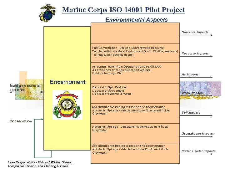 Marine Corps ISO 14001 Pilot Project Environmental Aspects Nuisance Impacts Fuel Consumption - Use