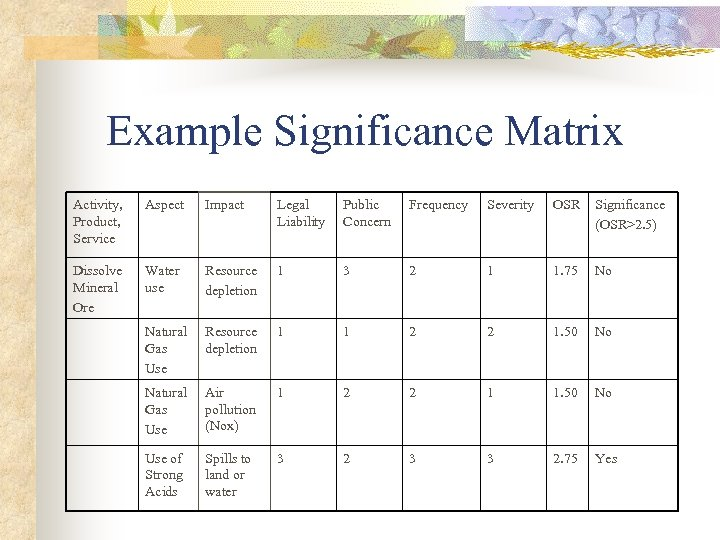Example Significance Matrix Activity, Product, Service Aspect Impact Legal Liability Public Concern Frequency Severity