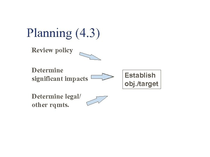 Planning (4. 3) Review policy Determine significant impacts Determine legal/ other rqmts. Establish obj.