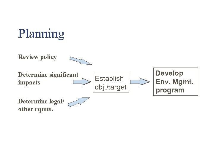 Planning Review policy Determine significant impacts Determine legal/ other rqmts. Establish obj. /target Develop