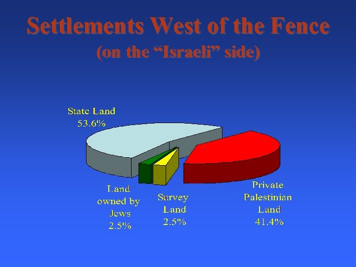 "Settlements West of the Fence (on the ""Israeli"" side)"