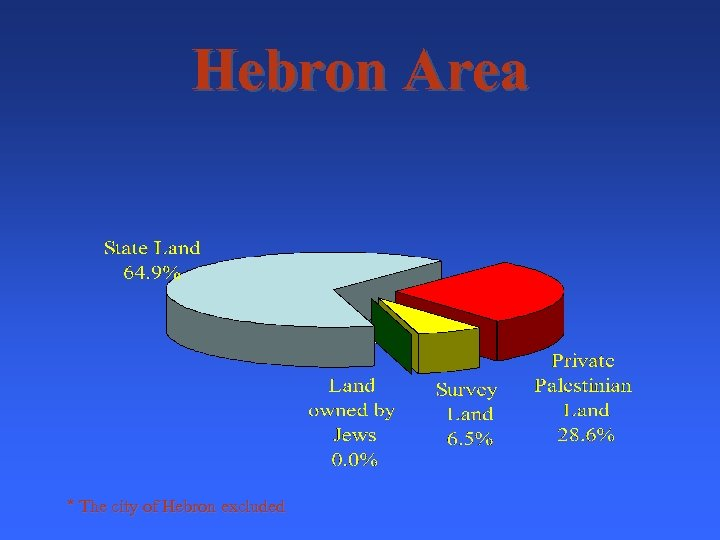 Hebron Area * The city of Hebron excluded