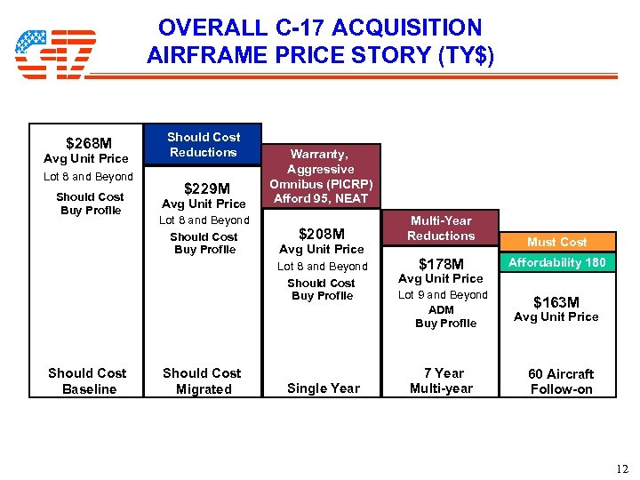 OVERALL C-17 ACQUISITION AIRFRAME PRICE STORY (TY$) $268 M Avg Unit Price Lot 8