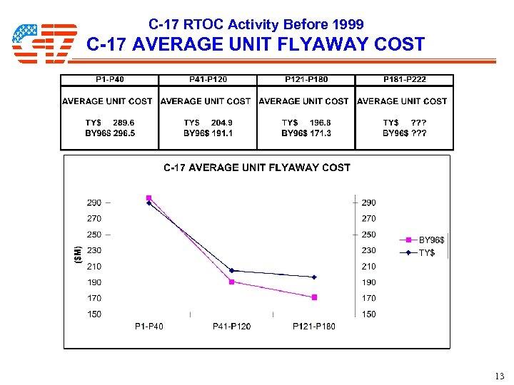 C-17 RTOC Activity Before 1999 C-17 AVERAGE UNIT FLYAWAY COST 13
