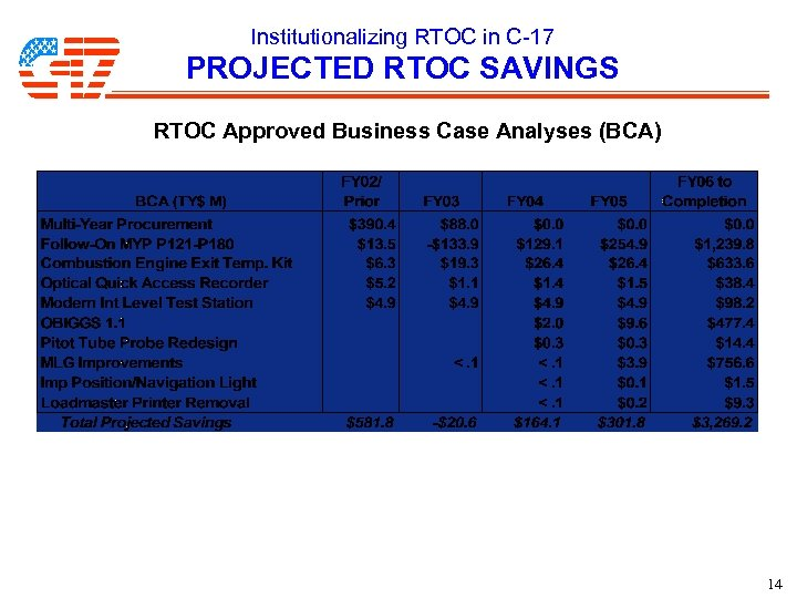 Institutionalizing RTOC in C-17 PROJECTED RTOC SAVINGS RTOC Approved Business Case Analyses (BCA) 14