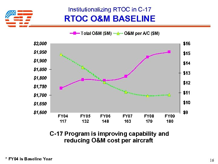 Institutionalizing RTOC in C-17 RTOC O&M BASELINE FY 04 117 FY 05 132 FY