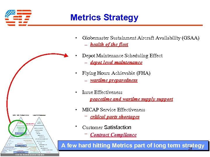 Metrics Strategy • Globemaster Sustainment Aircraft Availability (GSAA) – health of the fleet •