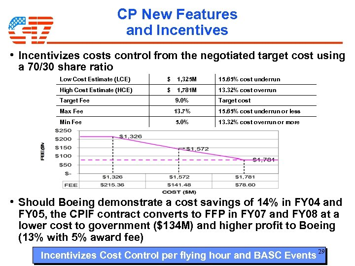CP New Features and Incentives • Incentivizes costs control from the negotiated target cost