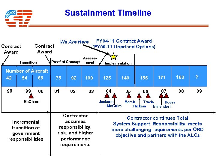 Sustainment Timeline We Are Here Contract Award Proof of Concept Transition FY 04 -11