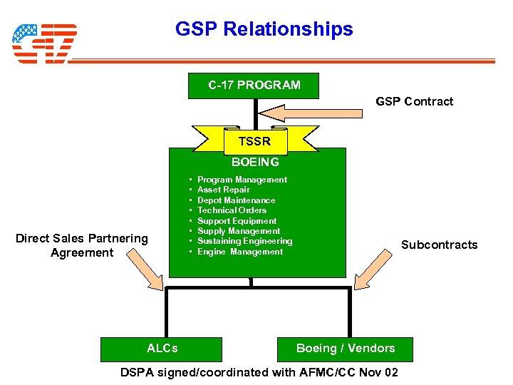 GSP Relationships C-17 PROGRAM GSP Contract TSSR BOEING Direct Sales Partnering Agreement ALCs •