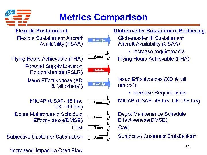 Metrics Comparison Flexible Sustainment Aircraft Availability (FSAA) Flying Hours Achievable (FHA) Forward Supply Location