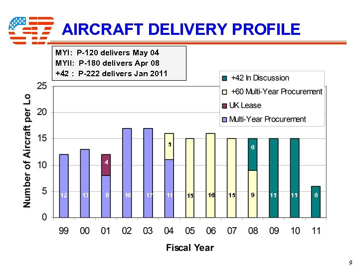 AIRCRAFT DELIVERY PROFILE MYI: P-120 delivers May 04 MYII: P-180 delivers Apr 08 +42