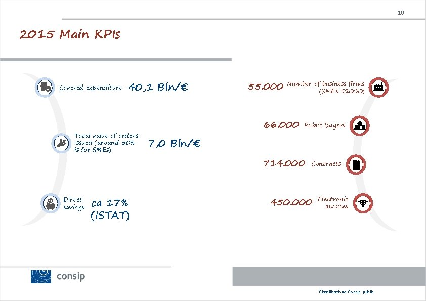 10 2015 Main KPIs Covered expenditure 40, 1 Bln/€ Total value of orders issued