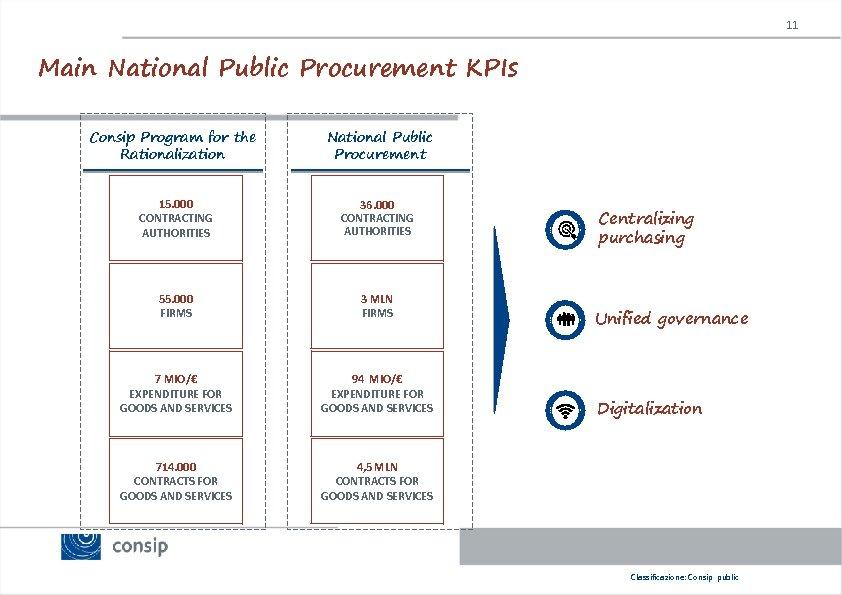 11 Main National Public Procurement KPIs Consip Program for the Rationalization National Public Procurement