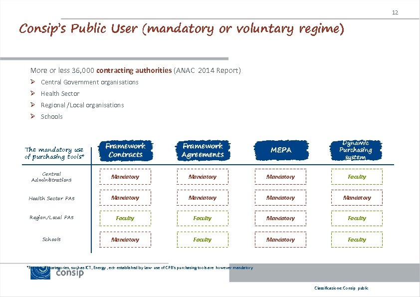 12 Consip's Public User (mandatory or voluntary regime) More or less 36, 000 contracting