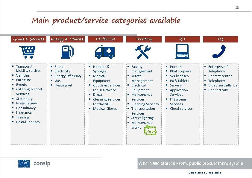 13 Main product/service categories available Goods & Services Energy & Utilities Healthcare Territory ICT