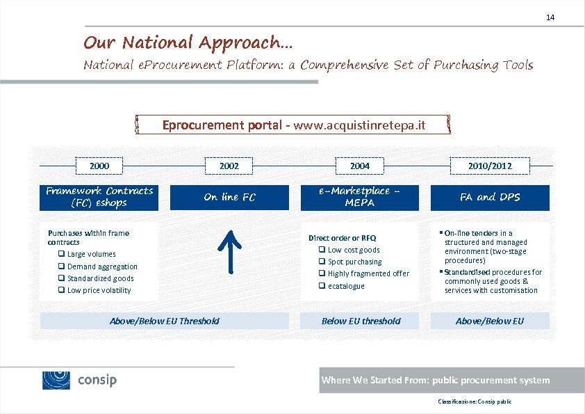 14 Our National Approach… National e. Procurement Platform: a Comprehensive Set of Purchasing Tools