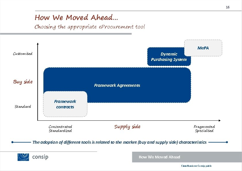 16 How We Moved Ahead… Choosing the appropriate e. Procurement tool Me. PA Customised
