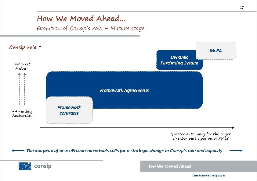 17 How We Moved Ahead… Evolution of Consip's role – Mature stage Consip role