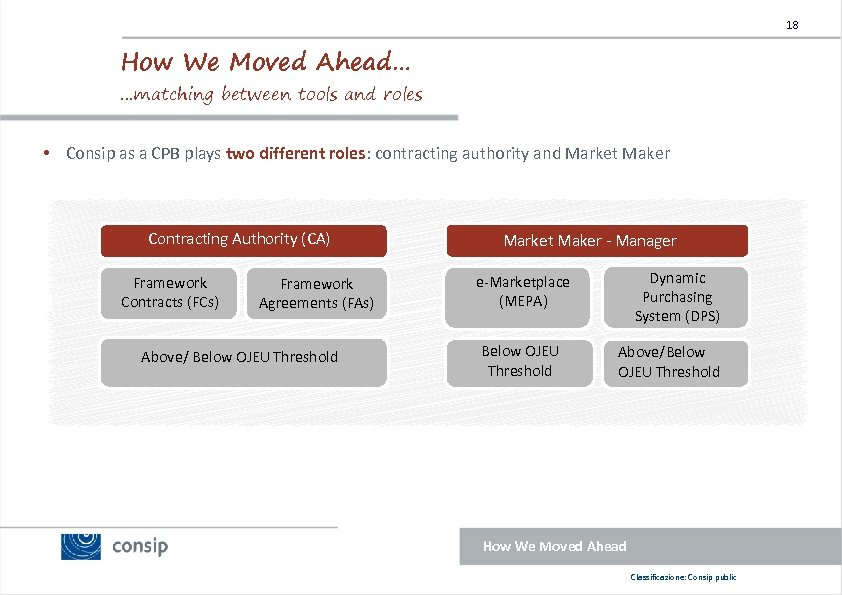 18 How We Moved Ahead… …matching between tools and roles • Consip as a