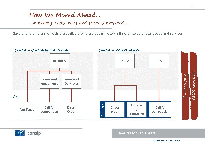 19 How We Moved Ahead… …matching tools, roles and services provided… Several and different