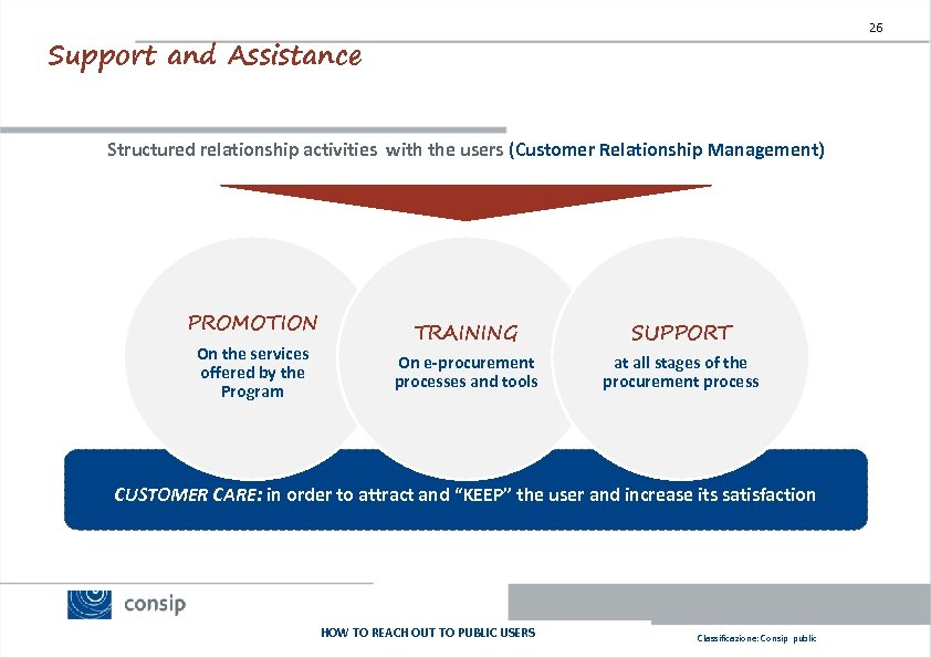 26 Support and Assistance Structured relationship activities with the users (Customer Relationship Management) PROMOTION