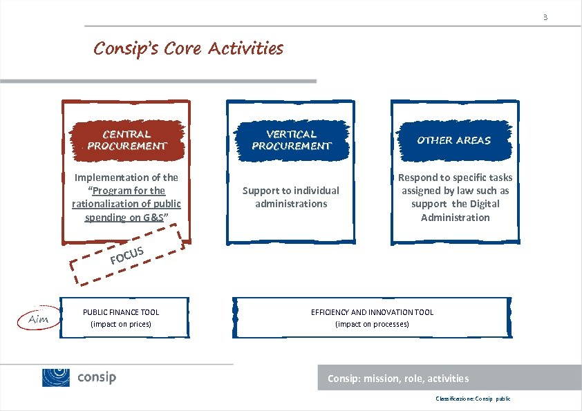 """3 Consip's Core Activities CENTRAL PROCUREMENT Implementation of the """"Program for the rationalization of"""