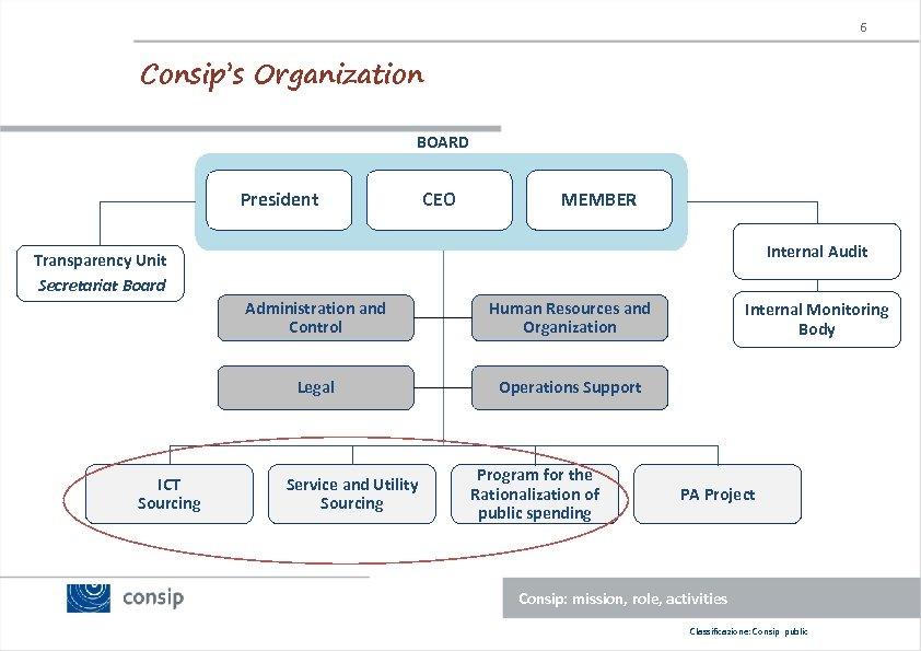 6 Consip's Organization BOARD President CEO MEMBER Internal Audit Transparency Unit Secretariat Board Administration