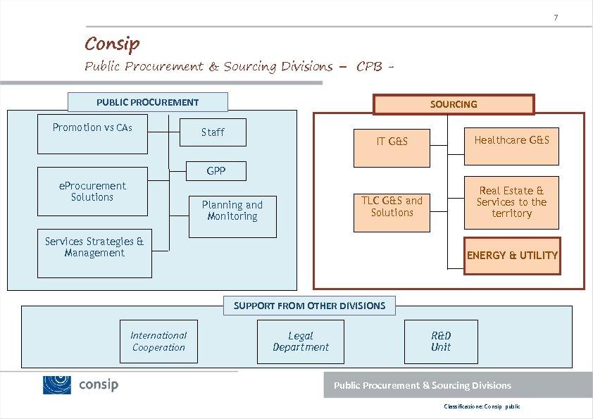 7 Consip Public Procurement & Sourcing Divisions – CPB PUBLIC PROCUREMENT Promotion vs CAs