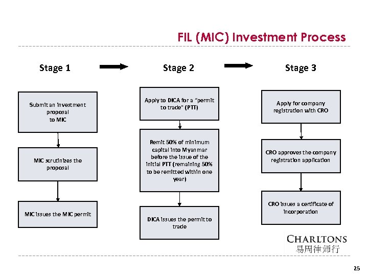 FIL (MIC) Investment Process Stage 1 Submit an investment proposal to MIC scrutinizes the