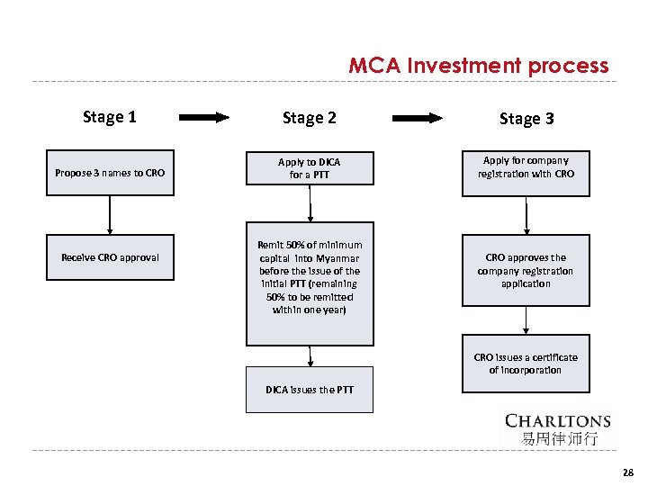 MCA Investment process Stage 1 Stage 2 Stage 3 Propose 3 names to CRO