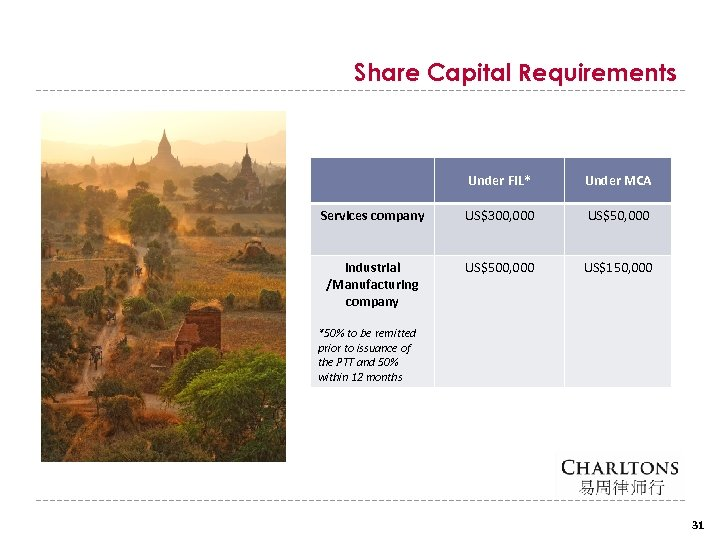 Share Capital Requirements Under FIL* Under MCA Services company US$300, 000 US$50, 000 Industrial