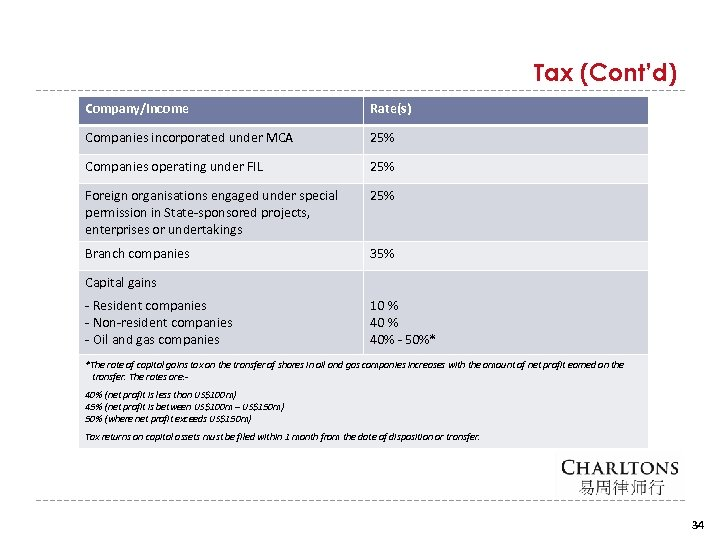 Tax (Cont'd) Company/Income Rate(s) Companies incorporated under MCA 25% Companies operating under FIL 25%