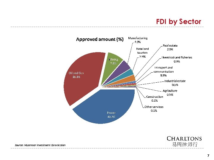 FDI by Sector Source: Myanmar Investment Commission 7