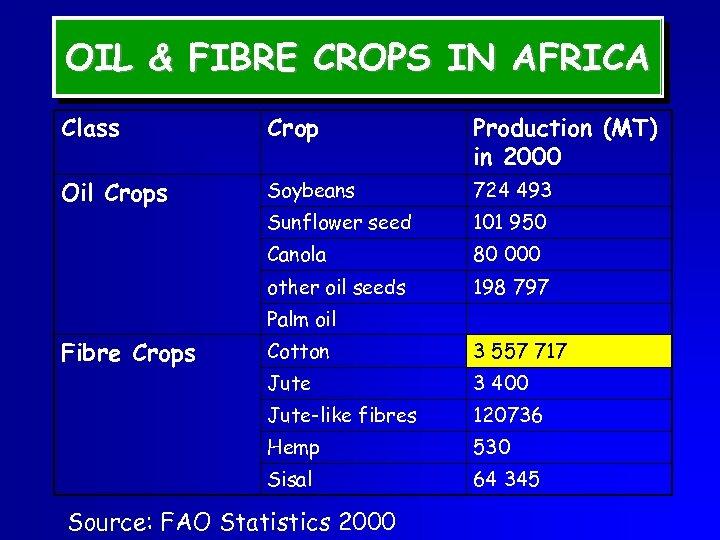 OIL & FIBRE CROPS IN AFRICA Class Crop Production (MT) in 2000 Oil Crops