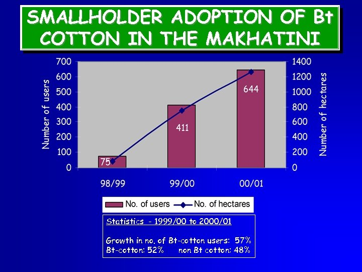 SMALLHOLDER ADOPTION OF Bt COTTON IN THE MAKHATINI Statistics - 1999/00 to 2000/01 Growth