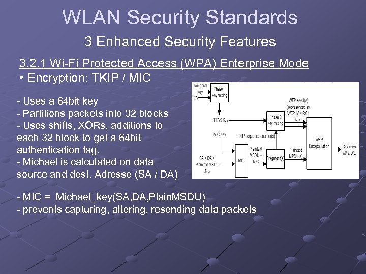 WLAN Security Standards 3 Enhanced Security Features 3. 2. 1 Wi-Fi Protected Access (WPA)