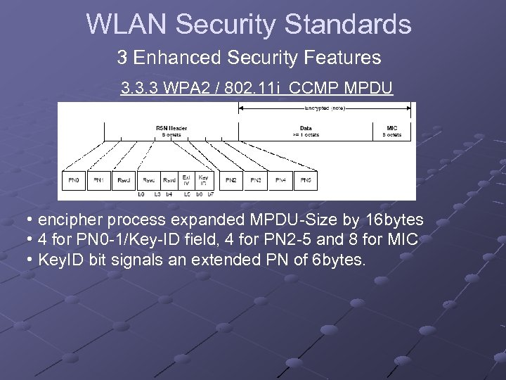 WLAN Security Standards 3 Enhanced Security Features 3. 3. 3 WPA 2 / 802.
