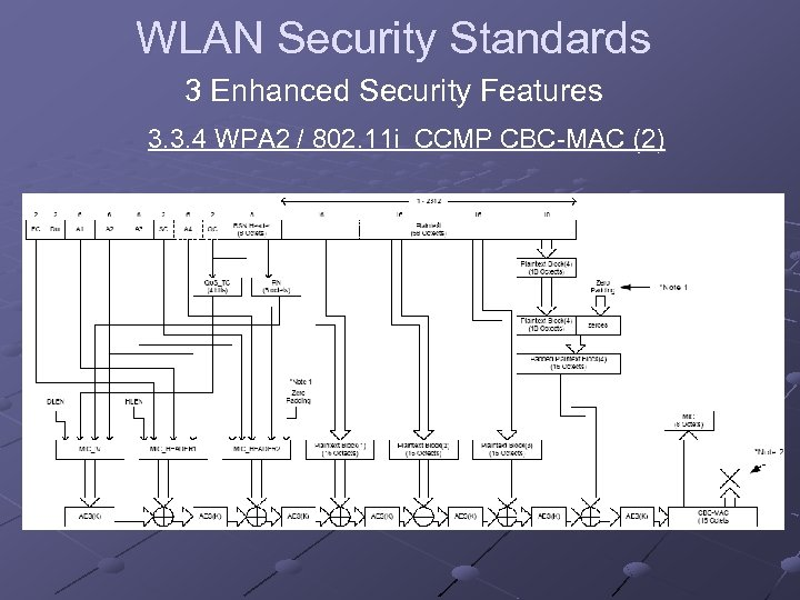 WLAN Security Standards 3 Enhanced Security Features 3. 3. 4 WPA 2 / 802.
