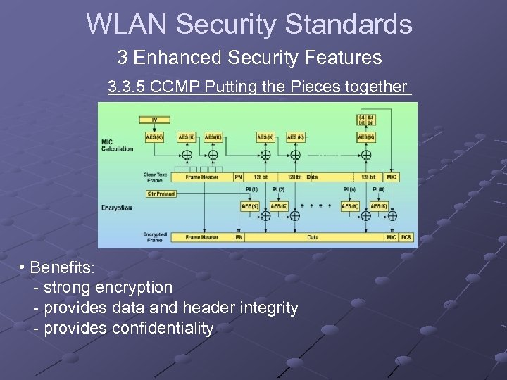 WLAN Security Standards 3 Enhanced Security Features 3. 3. 5 CCMP Putting the Pieces