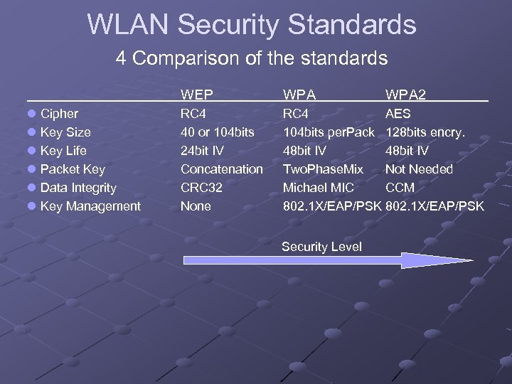 WLAN Security Standards 4 Comparison of the standards WEP l Cipher l Key Size