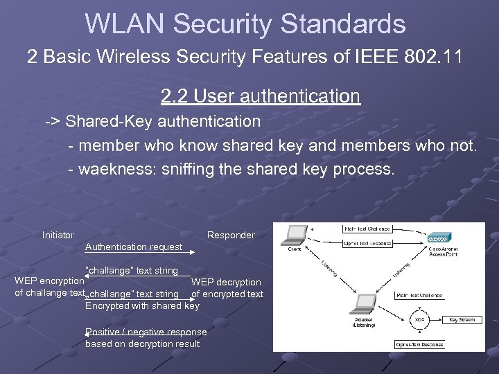 WLAN Security Standards 2 Basic Wireless Security Features of IEEE 802. 11 2. 2